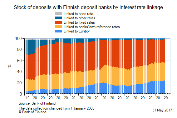 Stock of deposits with Finnish deposit banks by interest rate linkage. Copyright Bank of Finland.