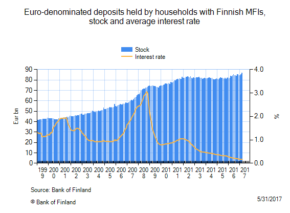 Euro-denominated deposits held by Finnish households with Finnish MFIs, deposit stock and average interest rate. Copyright Bank of Finland.