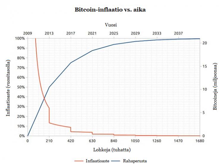 Bitcoinin rahapolitiikka